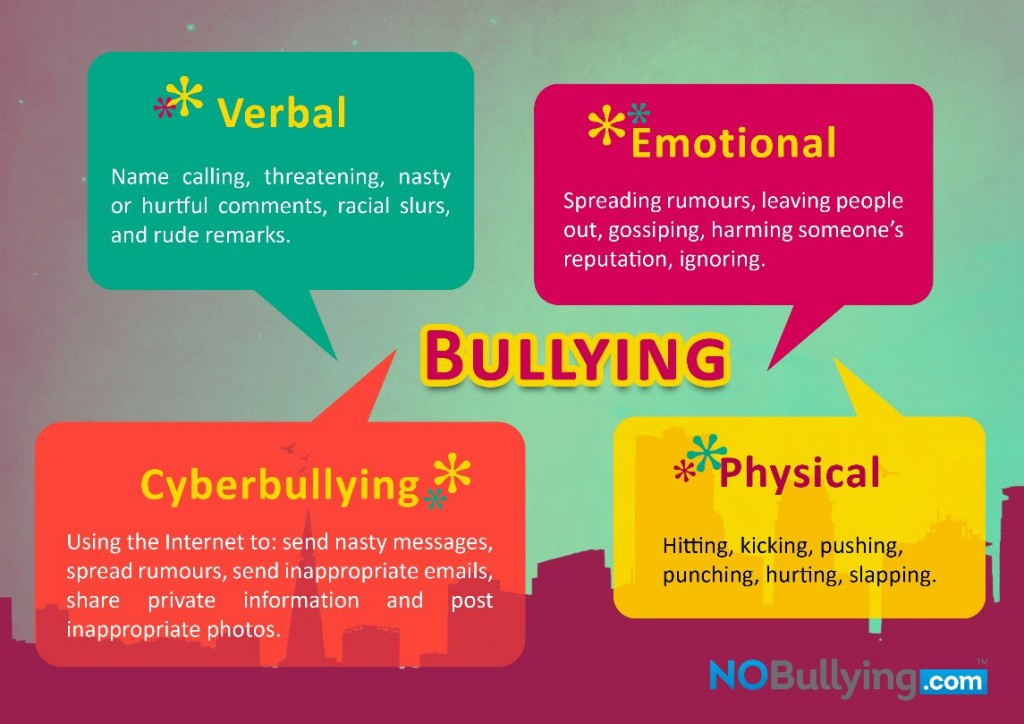 Different Types of Bullying